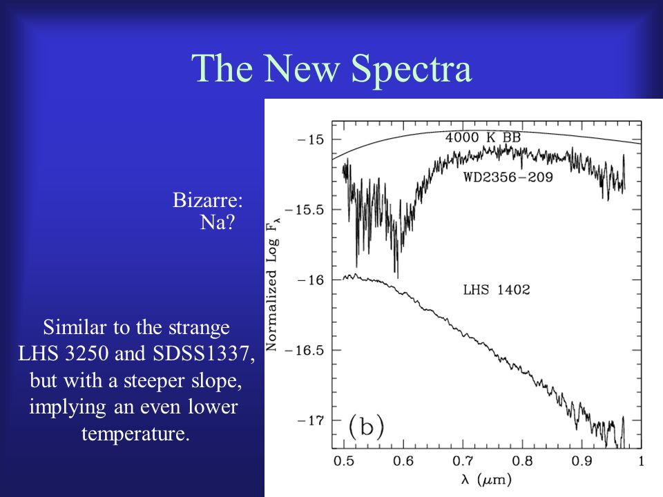 The New Spectra Bizarre: Similar to the strange LHS 3250 and SDSS1337, but with a steeper slope, implying an even lower temperature. Na?
