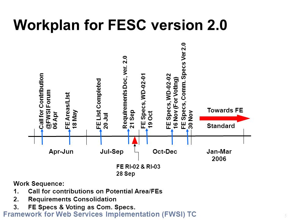 5 Framework for Web Services Implementation (FWSI) TC Workplan for FESC version 2.0 Apr-JunJul-SepOct-DecJan-Mar FE RI-02 & RI-03 28 Sep FE Specs, Comm.