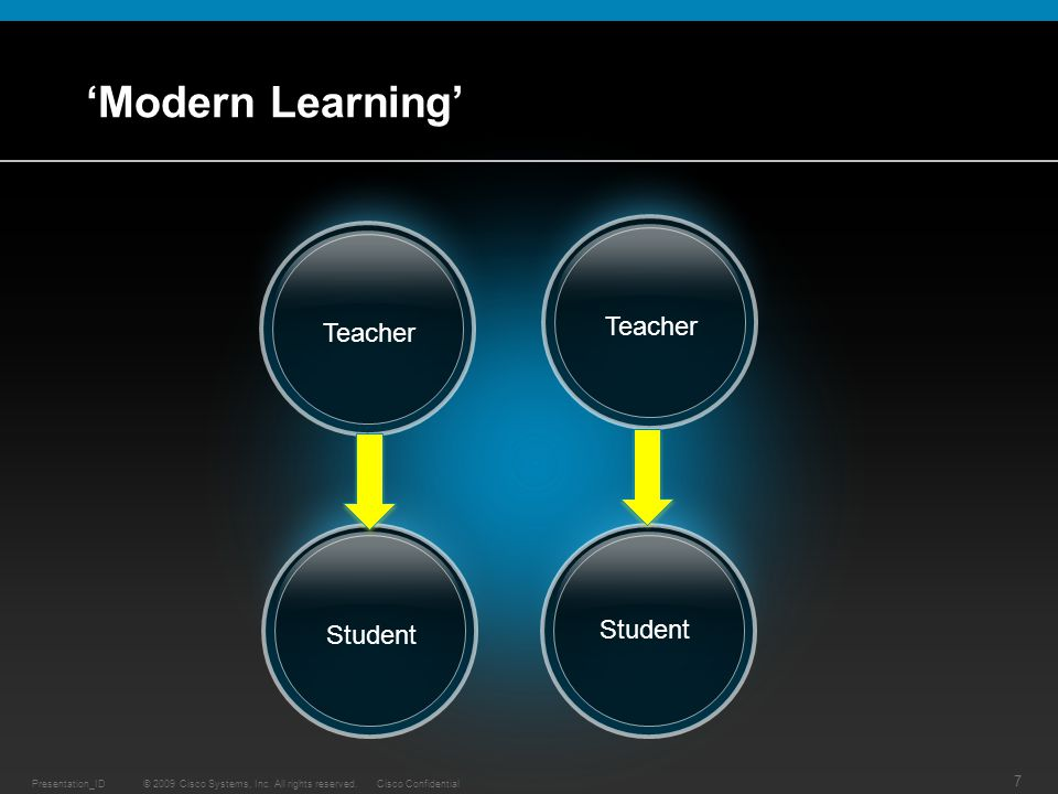 © 2009 Cisco Systems, Inc. All rights reserved.Cisco ConfidentialPresentation_ID 7 'Modern Learning' Student Teacher