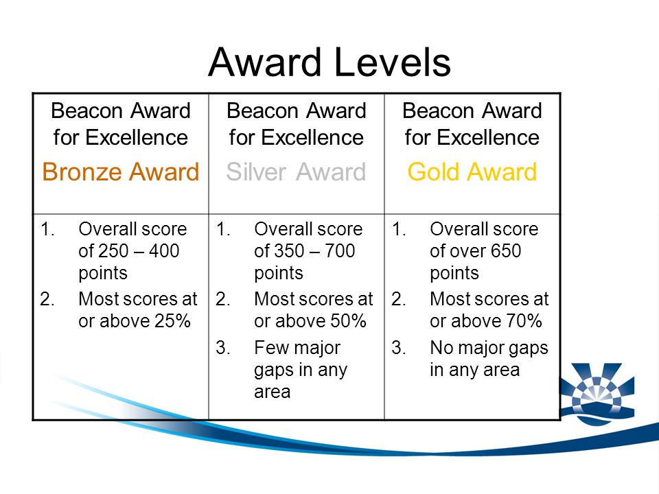 Award Levels Beacon Award for Excellence Bronze Award Beacon Award for Excellence Silver Award Beacon Award for Excellence Gold Award 1.Overall score of 250 – 400 points 2.Most scores at or above 25% 1.Overall score of 350 – 700 points 2.Most scores at or above 50% 3.Few major gaps in any area 1.Overall score of over 650 points 2.Most scores at or above 70% 3.No major gaps in any area