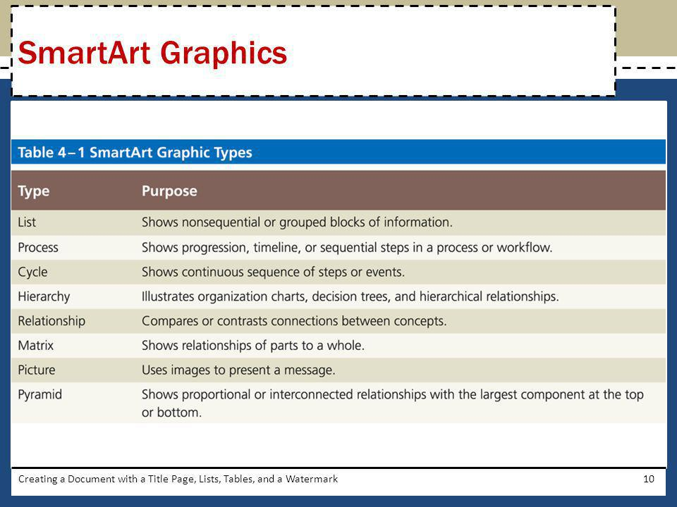Creating a Document with a Title Page, Lists, Tables, and a Watermark10 SmartArt Graphics