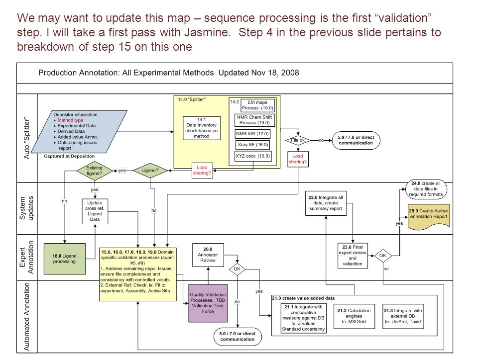 """We may want to update this map – sequence processing is the first """"validation"""" step. I will take a first pass with Jasmine. Step 4 in the previous sli"""