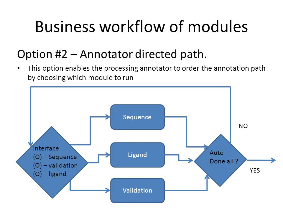 Default business logic This is our understanding of the default business logic – This maps to the business process map of annotation (with chopper added) that we developed over a year ago – see next 2 slides.