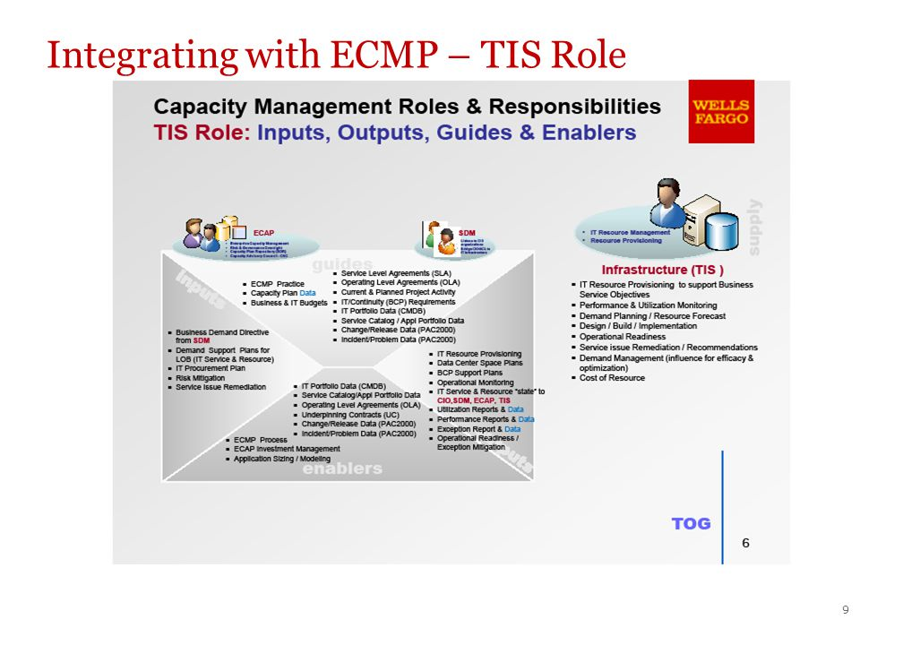 9 Integrating with ECMP – TIS Role