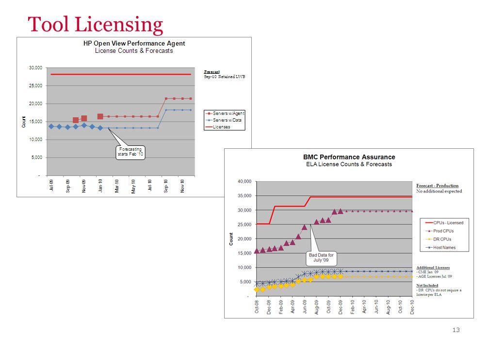 Tool Licensing 13