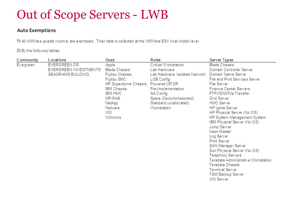 Out of Scope Servers - LWB