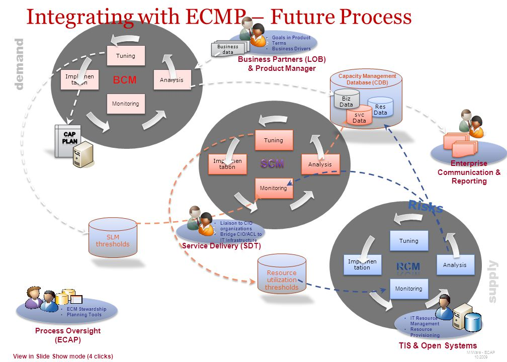 8 Integrating with ECMP - Overview