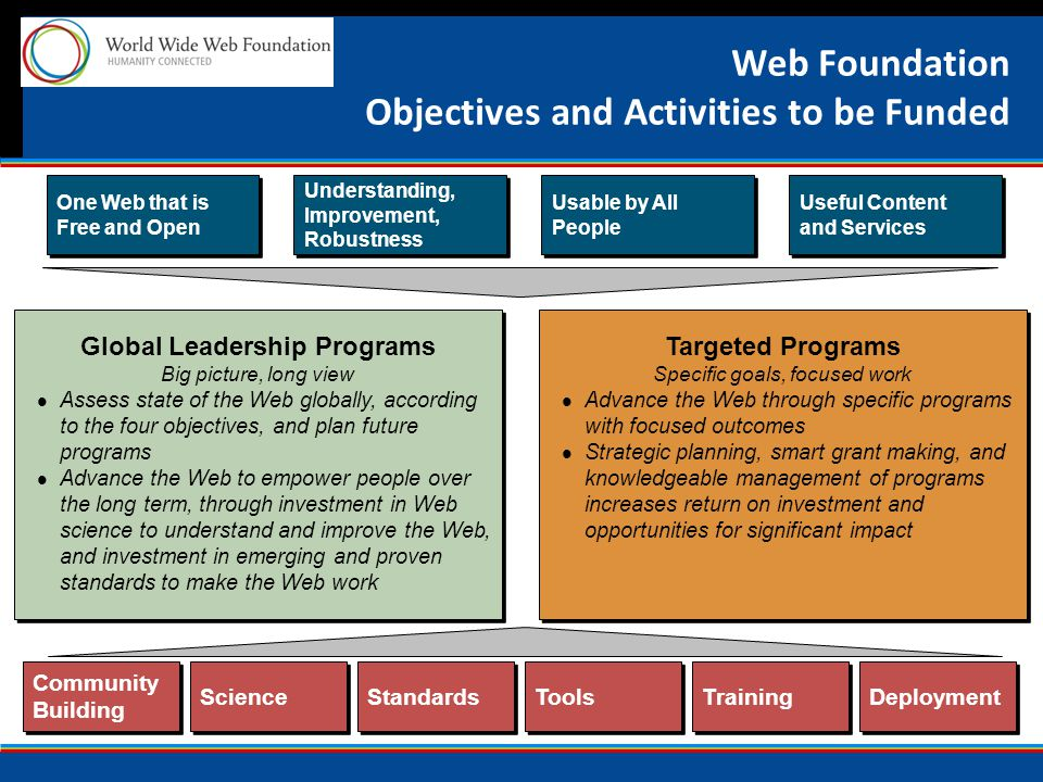 Web Foundation Objectives and Activities to be Funded One Web that is Free and Open Understanding, Improvement, Robustness Usable by All People Useful Content and Services Global Leadership Programs Big picture, long view Assess state of the Web globally, according to the four objectives, and plan future programs Advance the Web to empower people over the long term, through investment in Web science to understand and improve the Web, and investment in emerging and proven standards to make the Web work Global Leadership Programs Big picture, long view Assess state of the Web globally, according to the four objectives, and plan future programs Advance the Web to empower people over the long term, through investment in Web science to understand and improve the Web, and investment in emerging and proven standards to make the Web work Targeted Programs Specific goals, focused work Advance the Web through specific programs with focused outcomes Strategic planning, smart grant making, and knowledgeable management of programs increases return on investment and opportunities for significant impact Targeted Programs Specific goals, focused work Advance the Web through specific programs with focused outcomes Strategic planning, smart grant making, and knowledgeable management of programs increases return on investment and opportunities for significant impact Community Building Science Standards Tools Training Deployment