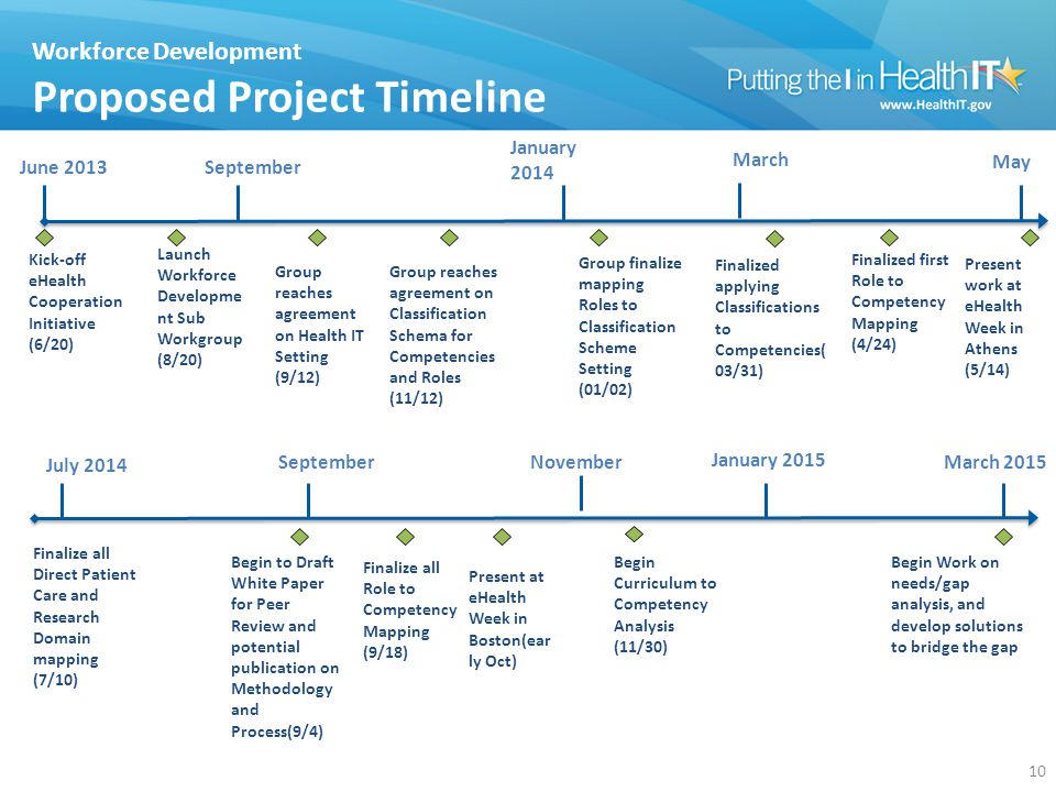 Workforce Development Proposed Project Timeline Kick-off eHealth Cooperation Initiative (6/20) September May 10 June 2013 Launch Workforce Developme nt Sub Workgroup (8/20) January 2014 Group reaches agreement on Health IT Setting (9/12) Group reaches agreement on Classification Schema for Competencies and Roles (11/12) Group finalize mapping Roles to Classification Scheme Setting (01/02) March Finalized applying Classifications to Competencies( 03/31) Finalized first Role to Competency Mapping (4/24) Present work at eHealth Week in Athens (5/14) Finalize all Direct Patient Care and Research Domain mapping (7/10) Finalize all Role to Competency Mapping (9/18) Present at eHealth Week in Boston(ear ly Oct) Begin Work on needs/gap analysis, and develop solutions to bridge the gap Begin to Draft White Paper for Peer Review and potential publication on Methodology and Process(9/4) Begin Curriculum to Competency Analysis (11/30) November July 2014 September January 2015 March 2015