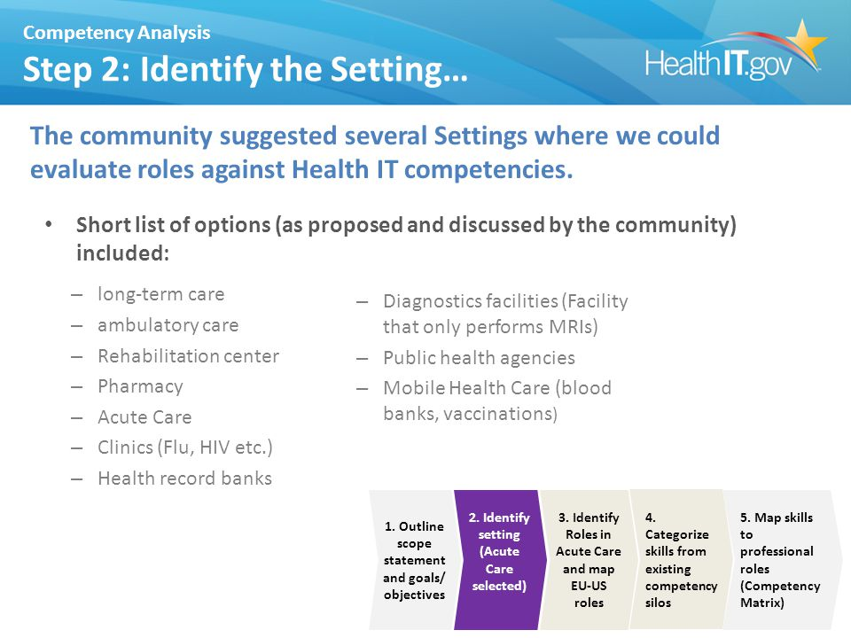 Competency Analysis Step 2: Identify the Setting… The community suggested several Settings where we could evaluate roles against Health IT competencies.