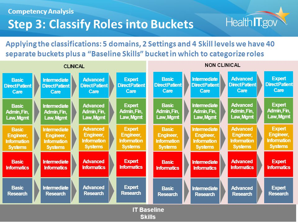 Competency Analysis Step 3: Classify Roles into Buckets Applying the classifications: 5 domains, 2 Settings and 4 Skill levels we have 40 separate buckets plus a Baseline Skills bucket in which to categorize roles 22 Expert Direct Patient Care Advanced Direct Patient Care Intermediate Direct Patient Care Basic Direct Patient Care Expert Admin, Fin, Law, Mgmt Advanced Admin, Fin, Law, Mgmt Intermediate Admin, Fin, Law, Mgmt Basic Admin, Fin, Law, Mgmt Expert Engineer, Information Systems Advanced Engineer, Information Systems Intermediate Engineer, Information Systems Basic Engineer, Information Systems Expert Informatics Advanced Informatics Intermediate Informatics Basic Informatics Expert Research Advanced Research Intermediate Research Basic Research CLINICAL Expert Direct Patient Care Advanced Direct Patient Care Intermediate Direct Patient Care Basic Direct Patient Care Expert Admin, Fin, Law, Mgmt Advanced Admin, Fin, Law, Mgmt Intermediate Admin, Fin, Law, Mgmt Basic Admin, Fin, Law, Mgmt Expert Engineer, Information Systems Advanced Engineer, Information Systems Intermediate Engineer, Information Systems Basic Engineer, Information Systems Expert Informatics Advanced Informatics Intermediate Informatics Basic Informatics Expert Research Advanced Research Intermediate Research Basic Research NON CLINICAL IT Baseline Skills
