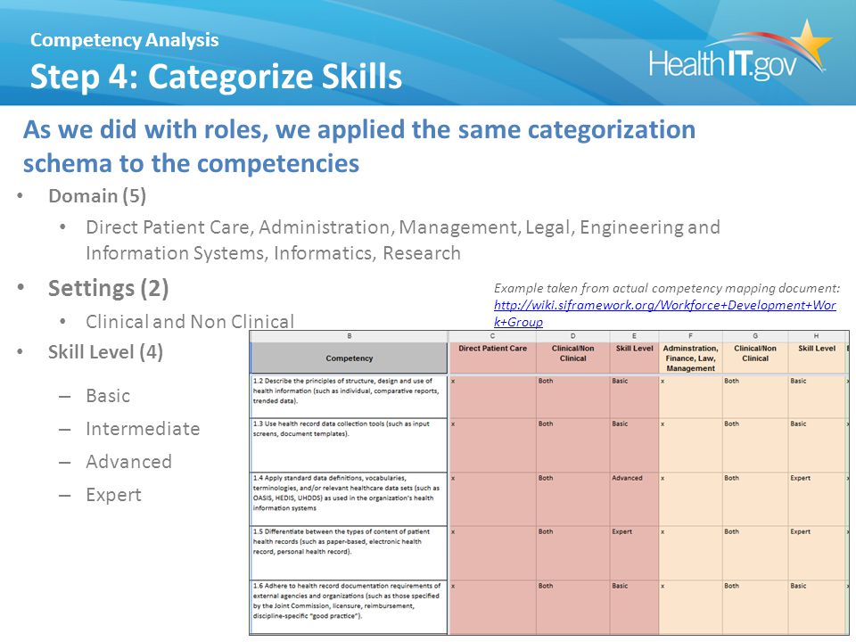 Competency Analysis Step 4: Categorize Skills As we did with roles, we applied the same categorization schema to the competencies 24 Domain (5) Direct Patient Care, Administration, Management, Legal, Engineering and Information Systems, Informatics, Research Settings (2) Clinical and Non Clinical Skill Level (4) – Basic – Intermediate – Advanced – Expert Example taken from actual competency mapping document: http://wiki.siframework.org/Workforce+Development+Wor k+Group http://wiki.siframework.org/Workforce+Development+Wor k+Group