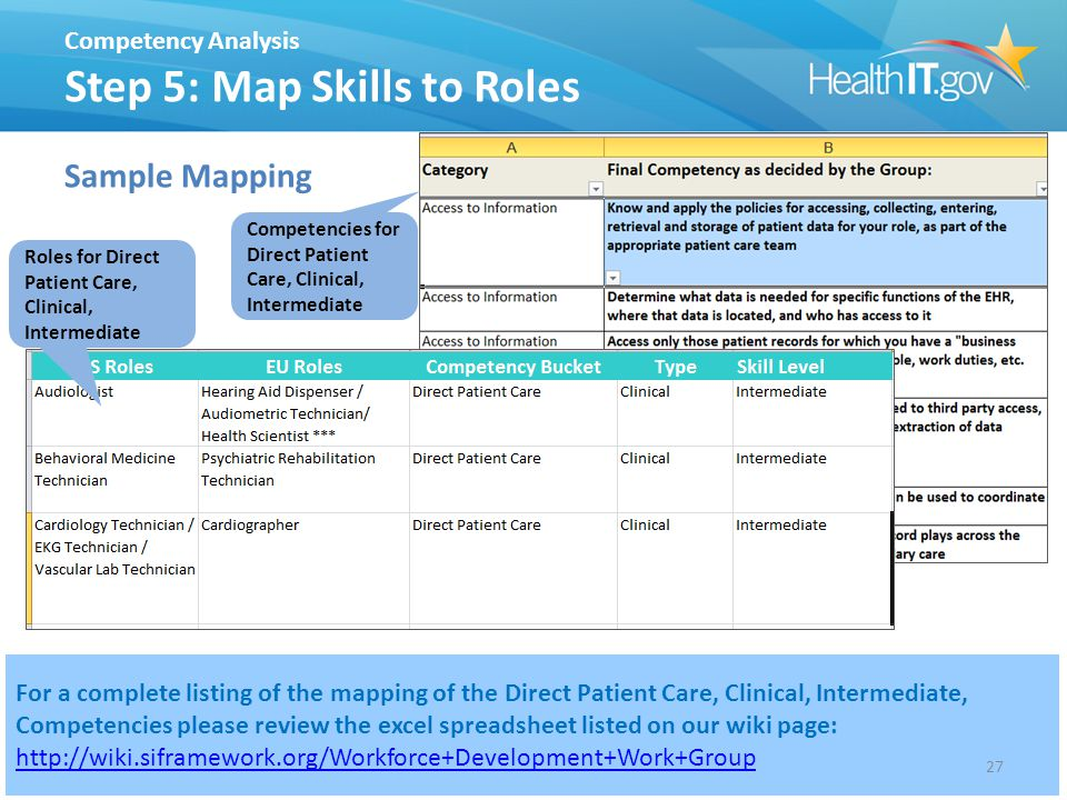 Competency Analysis Step 5: Map Skills to Roles Sample Mapping For a complete listing of the mapping of the Direct Patient Care, Clinical, Intermediate, Competencies please review the excel spreadsheet listed on our wiki page: http://wiki.siframework.org/Workforce+Development+Work+Group http://wiki.siframework.org/Workforce+Development+Work+Group 27 Roles for Direct Patient Care, Clinical, Intermediate Competencies for Direct Patient Care, Clinical, Intermediate
