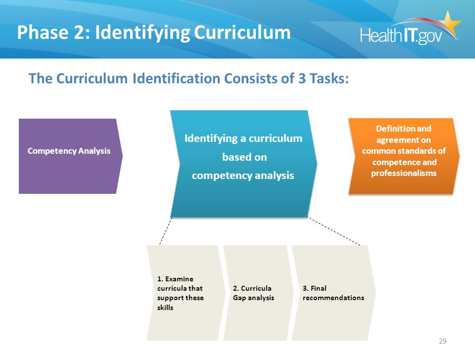 Phase 2: Identifying Curriculum The Curriculum Identification Consists of 3 Tasks: Competency Analysis Identifying a curriculum based on competency analysis Identifying a curriculum based on competency analysis Definition and agreement on common standards of competence and professionalisms Definition and agreement on common standards of competence and professionalisms 29 1.