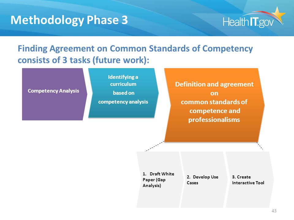 Methodology Phase 3 Finding Agreement on Common Standards of Competency consists of 3 tasks (future work): Competency Analysis Identifying a curriculum based on competency analysis Identifying a curriculum based on competency analysis Definition and agreement on common standards of competence and professionalisms Definition and agreement on common standards of competence and professionalisms 43 2.