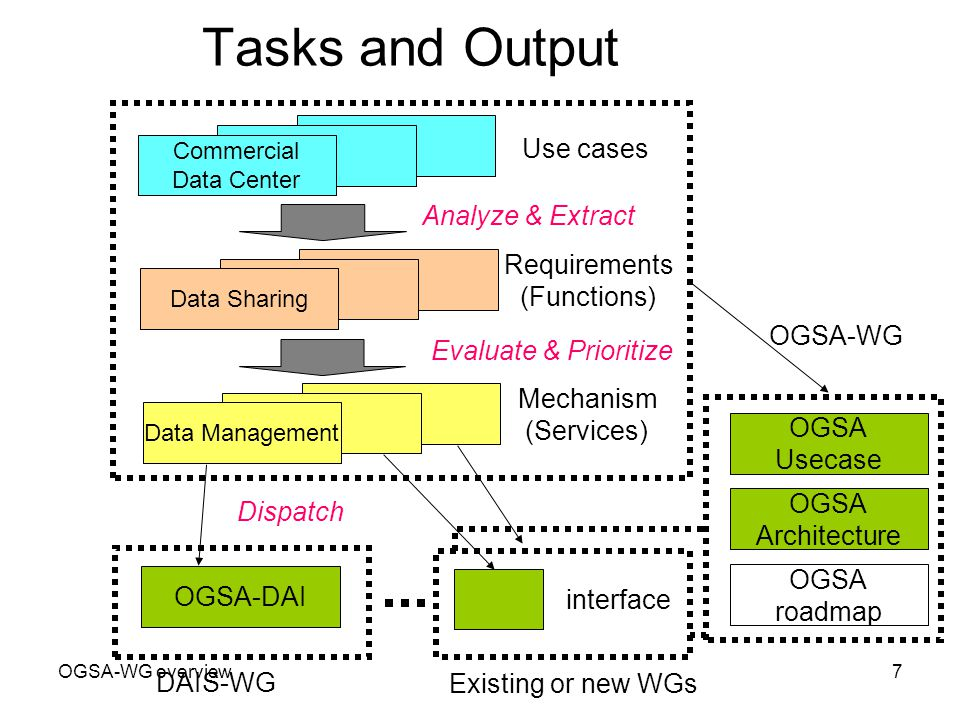 OGSA-WG overview7 Tasks and Output Commercial Data Center Data Sharing Data Management Analyze & Extract Evaluate & Prioritize OGSA-DAI OGSA-WG Existing or new WGs Dispatch Use cases Requirements (Functions) Mechanism (Services) DAIS-WG interface OGSA Usecase OGSA Architecture OGSA roadmap