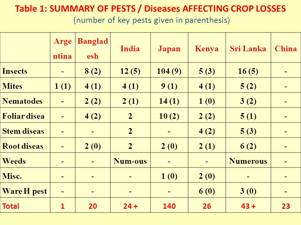 Table 1: SUMMARY OF PESTS / Diseases AFFECTING CROP LOSSES (number of key pests given in parenthesis) Arge ntina Banglad esh IndiaJapanKenyaSri LankaChina Insects-8 (2)12 (5)104 (9)5 (3)16 (5)- Mites1 (1)4 (1) 9 (1)4 (1)5 (2)- Nematodes-2 (2)2 (1)14 (1)1 (0)3 (2)- Foliar disea-4 (2)210 (2)2 (2)5 (1)- Stem diseas--2-4 (2)5 (3)- Root diseas-2 (0)2 2 (1)6 (2)- Weeds--Num-ous--Numerous- Misc.---1 (0)2 (0)-- Ware H pest----6 (0)3 (0)- Total12024 +1402643 +23