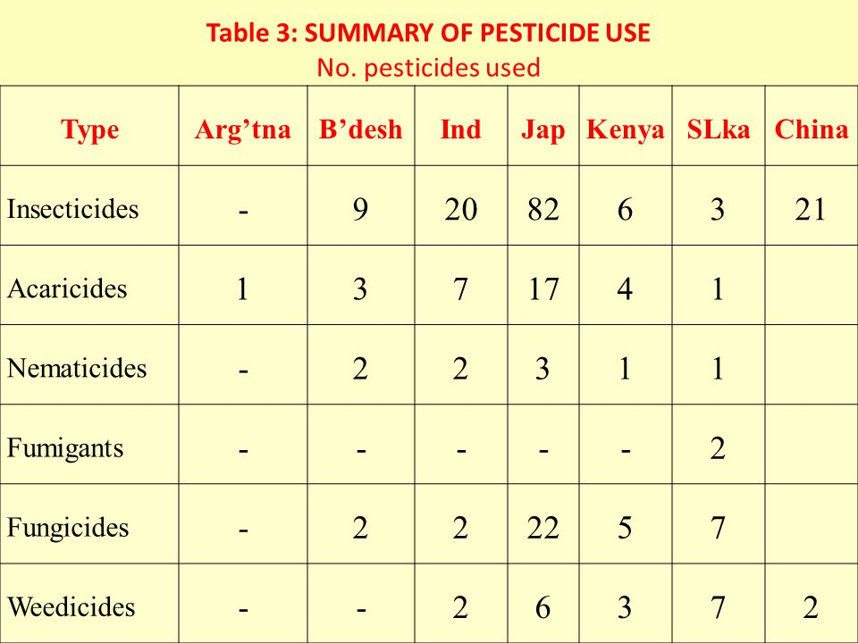 Table 3: SUMMARY OF PESTICIDE USE No.