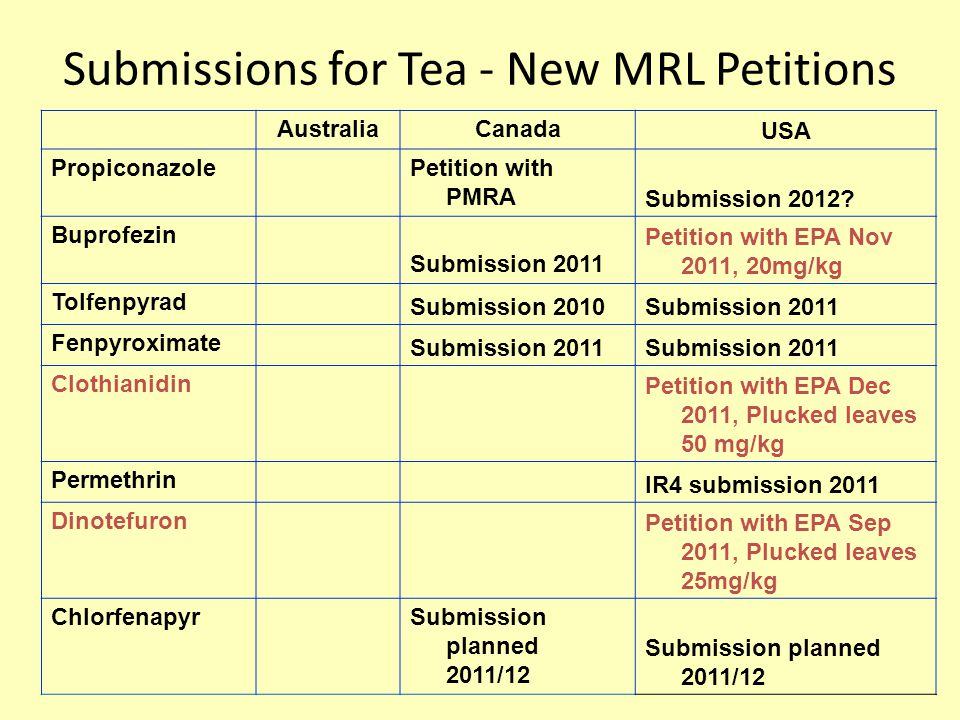 Submissions for Tea - New MRL Petitions Australia CanadaUSA PropiconazolePetition with PMRA Submission 2012.