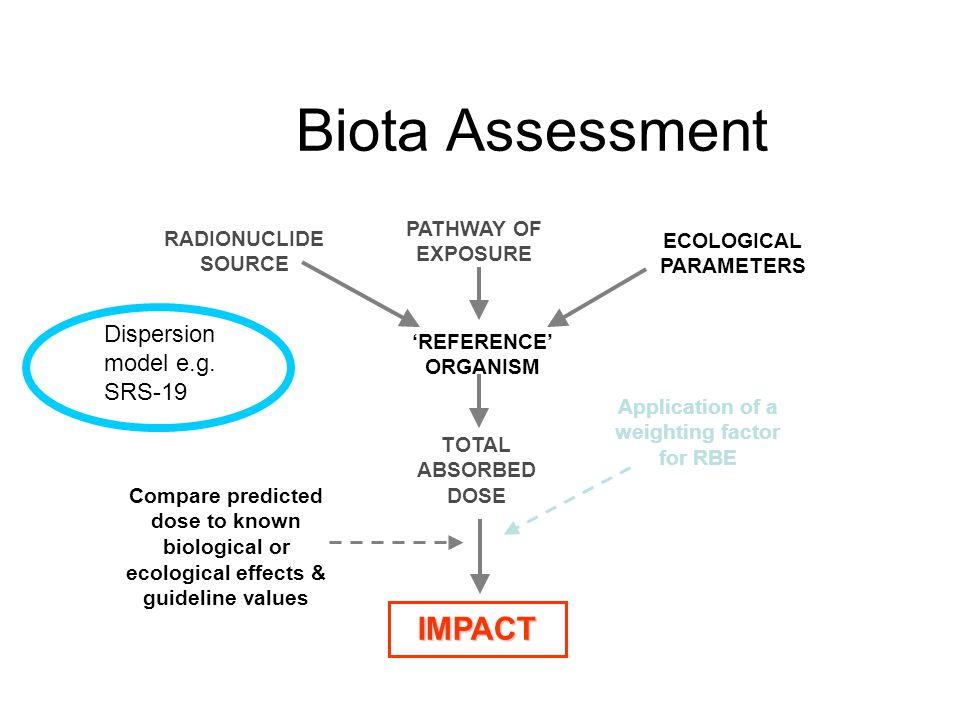 Biota Assessment TOTAL ABSORBED DOSE ECOLOGICAL PARAMETERS 'REFERENCE' ORGANISM RADIONUCLIDE SOURCE IMPACT PATHWAY OF EXPOSURE Application of a weighting factor for RBE Compare predicted dose to known biological or ecological effects & guideline values Dispersion model e.g.