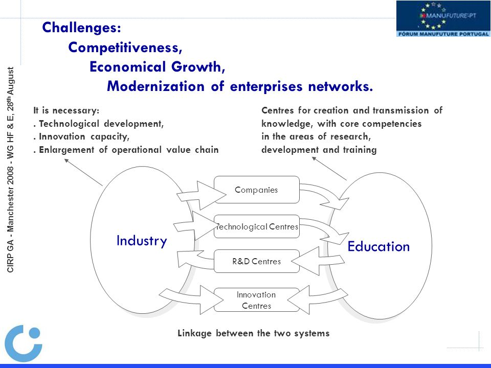 Industry Education Companies Technological Centres R&D Centres Innovation Centres Challenges: Competitiveness, Economical Growth, Modernization of enterprises networks.