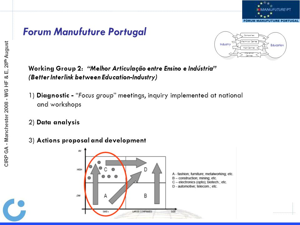 Forum Manufuture Portugal Industry Education Companies Technical Centres R&D Centres Innovation Centres Working Group 2: Melhor Articulação entre Ensino e Indústria (Better Interlink between Education-Industry) 1) Diagnostic - Focus group meetings, inquiry implemented at national and workshops 2) Data analysis 3) Actions proposal and development CIRP GA - Manchester 2008 - WG HF & E, 28 th August