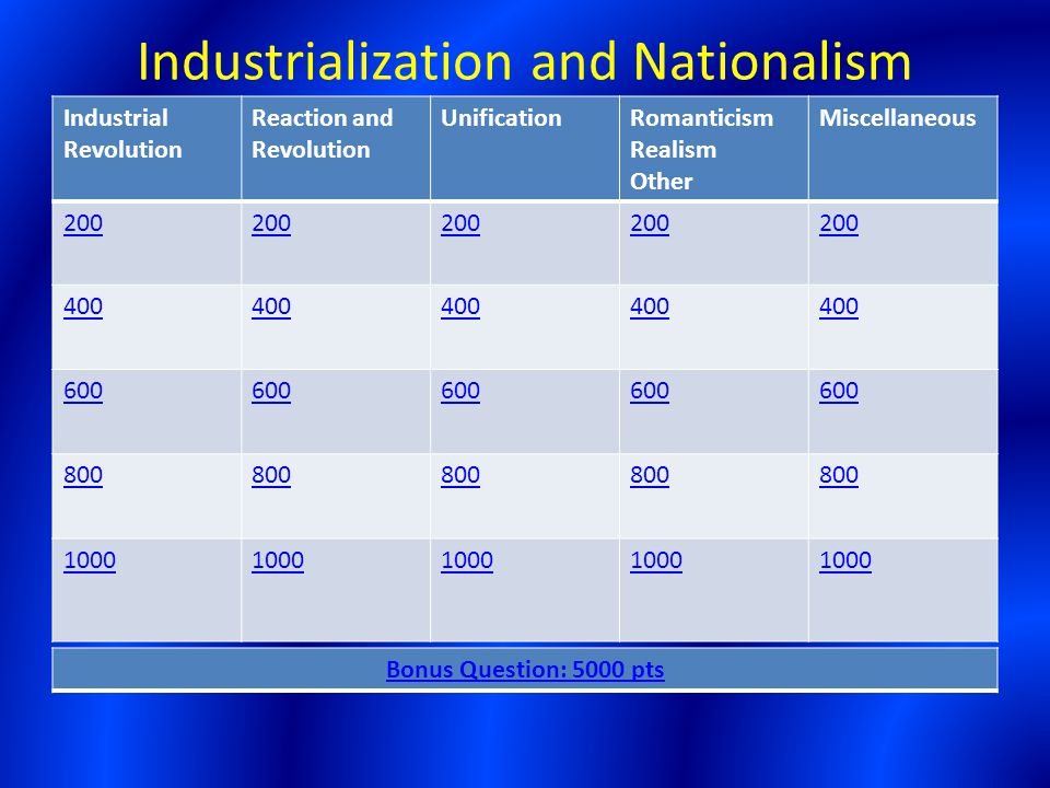 Industrialization and Nationalism Industrial Revolution Reaction and Revolution UnificationRomanticism Realism Other Miscellaneous 200 400 600 800 100