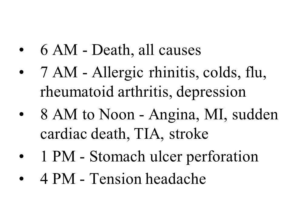 6 AM - Death, all causes 7 AM - Allergic rhinitis, colds, flu, rheumatoid arthritis, depression 8 AM to Noon - Angina, MI, sudden cardiac death, TIA,