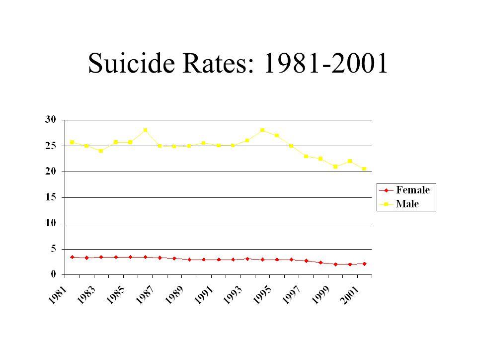 Suicide Rates: 1981-2001