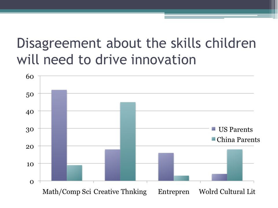 Disagreement about the skills children will need to drive innovation