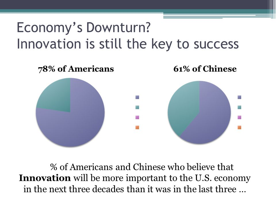 Americans and Chinese differ on where the next big thing will come from