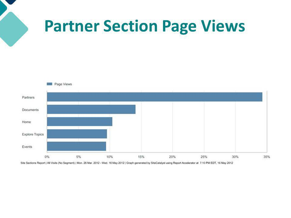 Partner Section Page Views