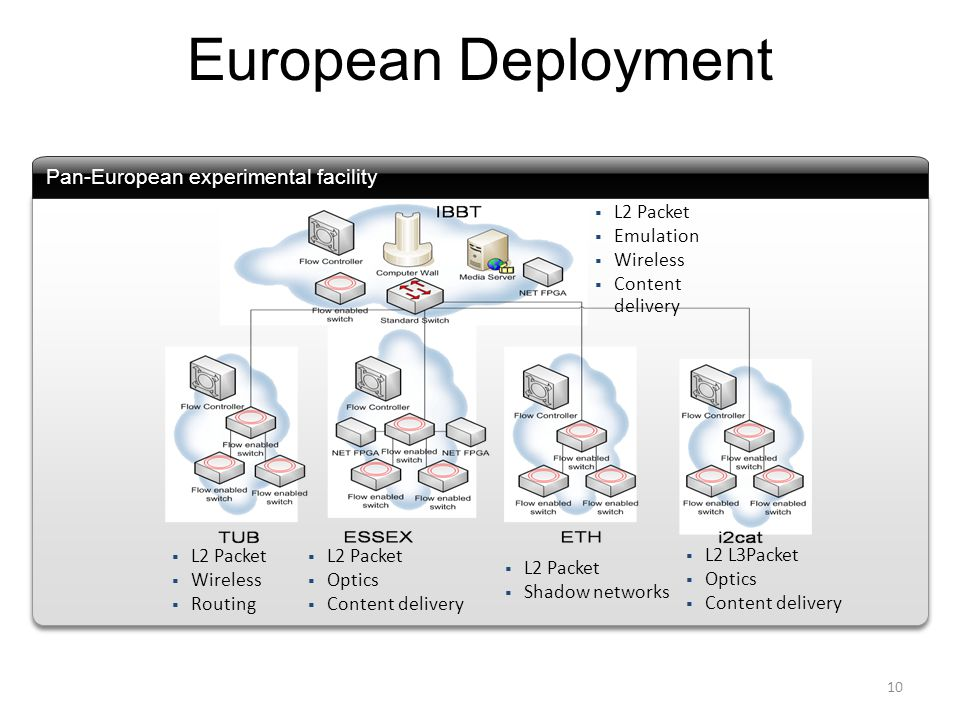 European Deployment 10  L2 Packet  Wireless  Routing Pan-European experimental facility  L2 Packet  Optics  Content delivery  L2 Packet  Shadow networks  L2 L3Packet  Optics  Content delivery  L2 Packet  Emulation  Wireless  Content delivery