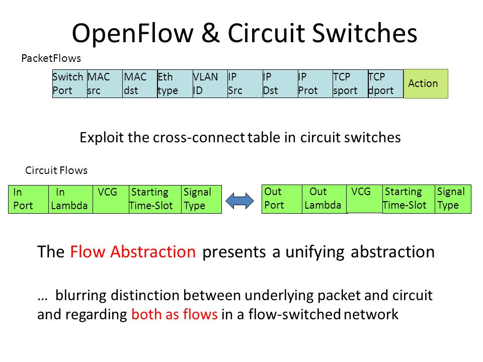Signal Type In Port In Lambda Starting Time-Slot Signal Type OpenFlow & Circuit Switches Exploit the cross-connect table in circuit switches PacketFlows Switch Port MAC src MAC dst Eth type VLAN ID IP Src IP Dst IP Prot TCP sport TCP dport Action Circuit Flows Out Port Out Lambda Starting Time-Slot VCG The Flow Abstraction presents a unifying abstraction … blurring distinction between underlying packet and circuit and regarding both as flows in a flow-switched network