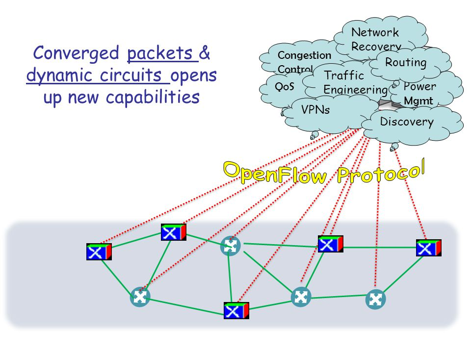 Congestion Control QoS Converged packets & dynamic circuits opens up new capabilities Network Recovery Traffic Engineering Power Mgmt VPNs Discovery Routing
