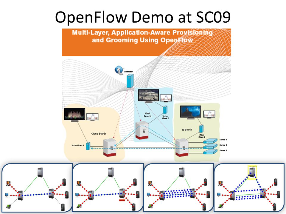 OpenFlow Demo at SC09