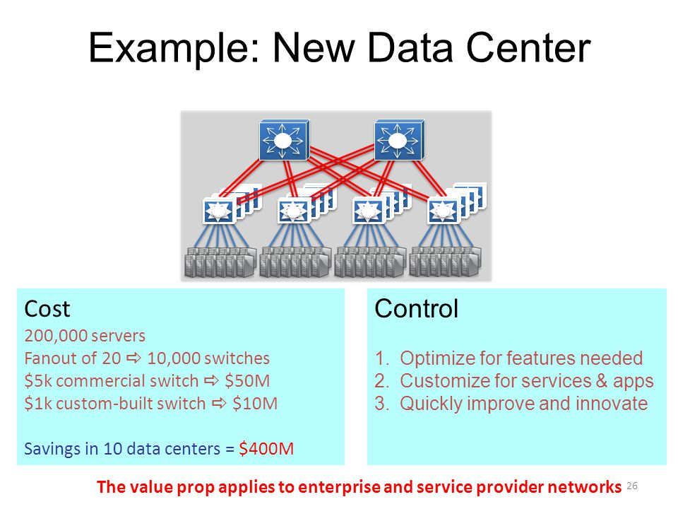 Example: New Data Center Cost 200,000 servers Fanout of 20  10,000 switches $5k commercial switch  $50M $1k custom-built switch  $10M Savings in 10 data centers = $400M Control 1.Optimize for features needed 2.Customize for services & apps 3.Quickly improve and innovate 26 The value prop applies to enterprise and service provider networks