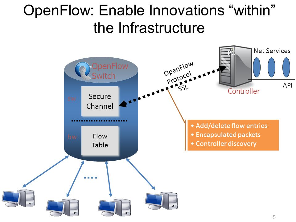 OpenFlow Protocol C CC FLOWVISOR OpenFlow Protocol Research Team A Controller Research Team B Controller Production Net Controller Isolated Network Slices Physical Infrastructure Packet&Circuit Switches: wired, wireless, optical media Sliced and Virtualized OpenFlow Infrastructure Control Plane API 6