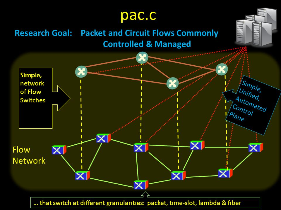 Flow Network … that switch at different granularities: packet, time-slot, lambda & fiber Simple, Unified, Automated Control Plane Simple,networkof FlowSwitches Research Goal: Packet and Circuit Flows Commonly Controlled & Managed pac.c