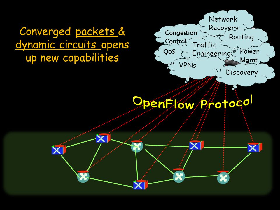 Congestion Control QoS 26 Converged packets & dynamic circuits opens up new capabilities Network Recovery Traffic Engineering Power Mgmt VPNs Discover