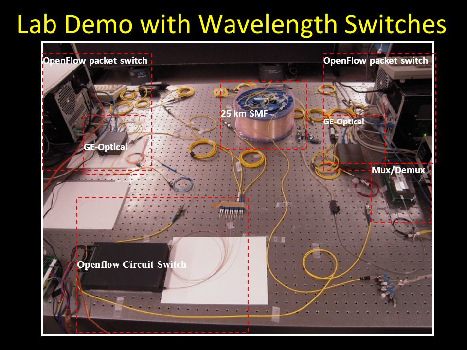Openflow Circuit Switch 25 km SMF OpenFlow packet switch GE-Optical Mux/Demux Lab Demo with Wavelength Switches