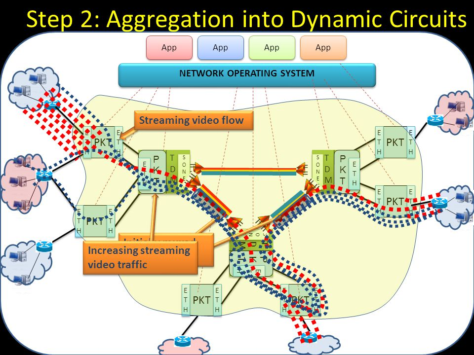 Step 2: Aggregation into Dynamic Circuits PKT ETHETH ETHETH ETHETH ETHETH ETHETH ETHETH ETHETH ETHETH ETHETH ETHETH ETHETH ETHETH NETWORK OPERATING SYSTEM App PKTPKT ETHETH ETHETH SONETSONET SONETSONET TDMTDM PKT ETHETH ETHETH ETHETH ETHETH PKTPKT ETHETH ETHETH SONETSONET SONETSONET TDMTDM PKTPKT ETHETH ETHETH SONETSONET SONETSONET TDMTDM ETHETH ETHETH ETHETH ETHETH ETHETH ETHETH ETHETH ETHETH Streaming video flow Initially muxed into static ckts Increasing streaming video traffic