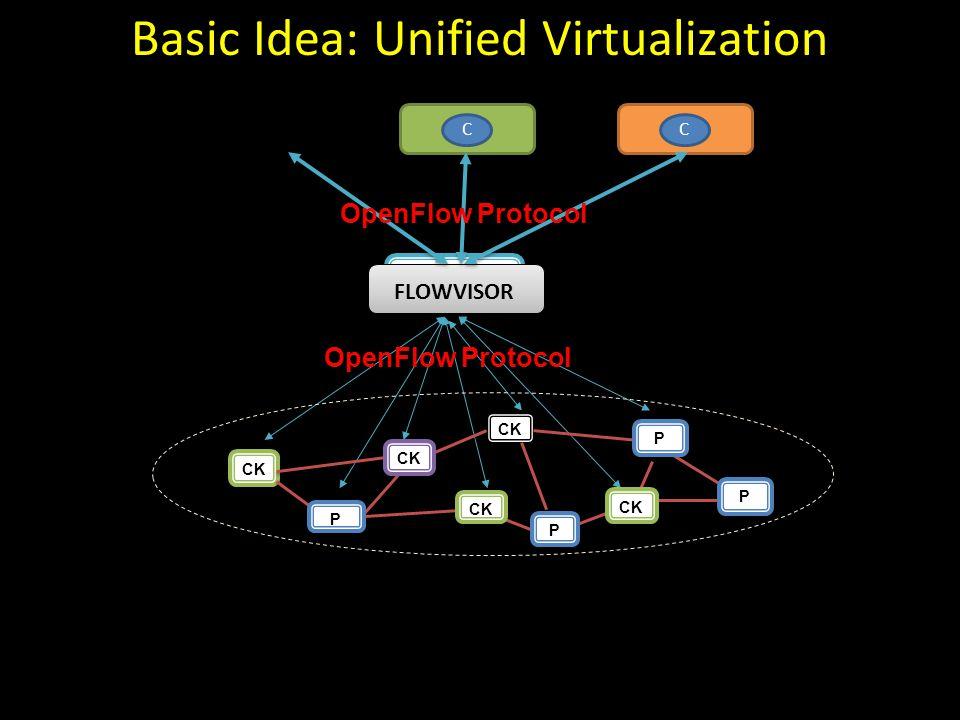 OpenFlow Protocol CCC FLOWVISOR OpenFlow Protocol CK P P P P Basic Idea: Unified Virtualization