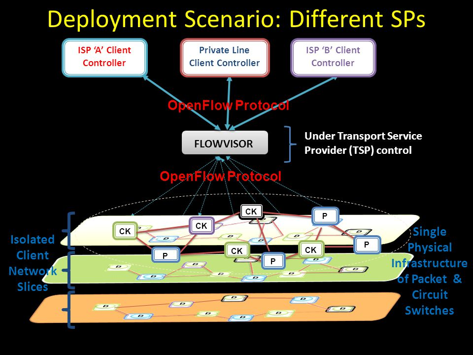 OpenFlow Protocol CCC FLOWVISOR OpenFlow Protocol CK P P P P ISP 'A' Client Controller Private Line Client Controller ISP 'B' Client Controller Under Transport Service Provider (TSP) control Isolated Client Network Slices Single Physical Infrastructure of Packet & Circuit Switches Deployment Scenario: Different SPs