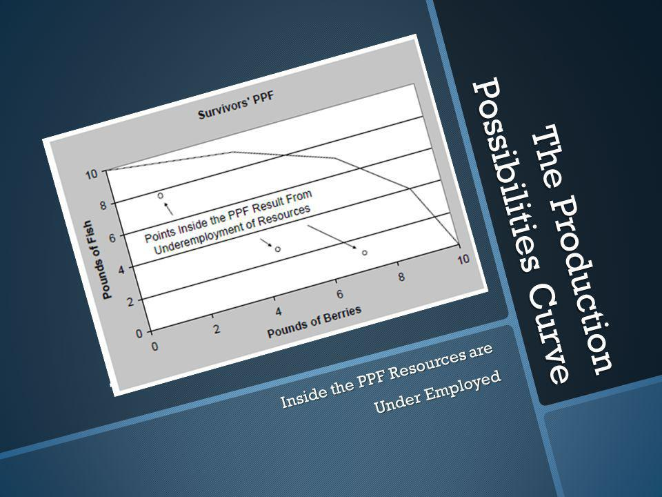 The Production Possibilities Curve. Inside the PPF Resources are Under Employed
