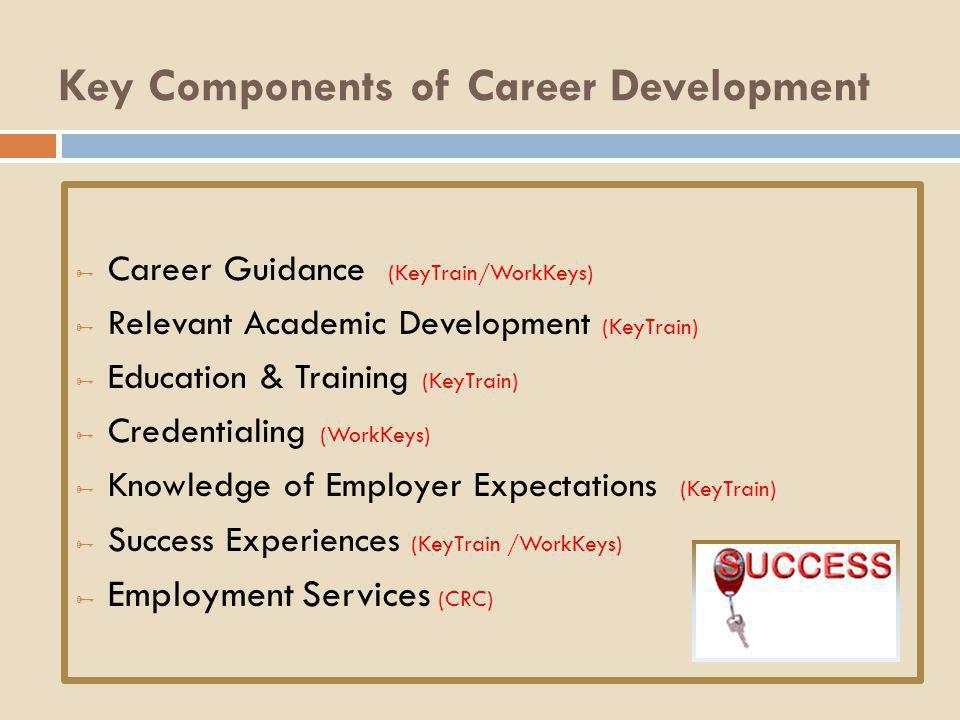 Key Components of Career Development  Career Guidance (KeyTrain/WorkKeys)  Relevant Academic Development (KeyTrain)  Education & Training (KeyTrain