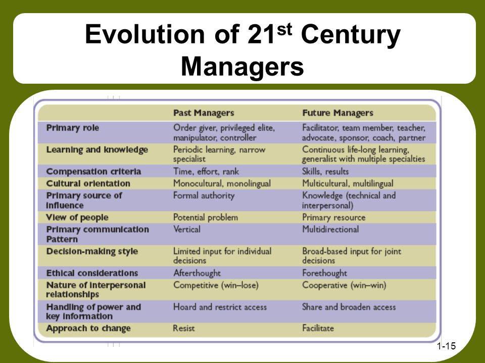 Evolution of 21 st Century Managers 1-15