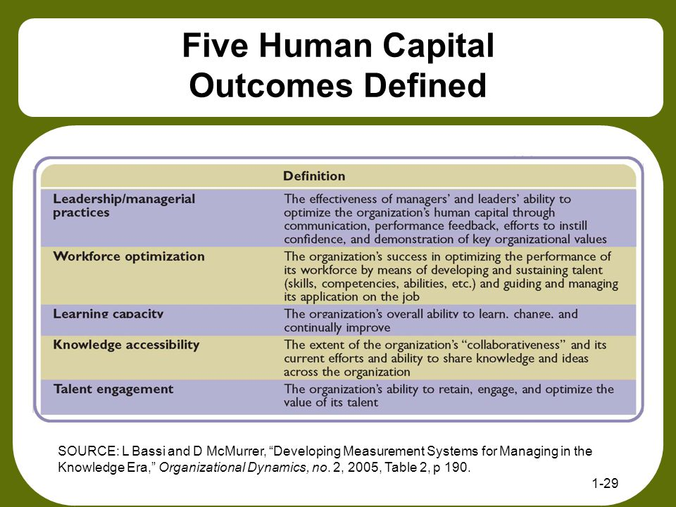 """Five Human Capital Outcomes Defined 1-29 SOURCE: L Bassi and D McMurrer, """"Developing Measurement Systems for Managing in the Knowledge Era,"""" Organizat"""