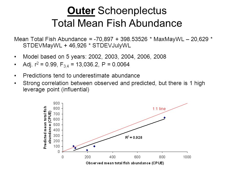 Outer Schoenplectus Total Mean Fish Abundance Mean Total Fish Abundance = -70,897 + 398.53526 * MaxMayWL – 20,629 * STDEVMayWL + 46,926 * STDEVJulyWL Model based on 5 years: 2002, 2003, 2004, 2006, 2008 Adj.