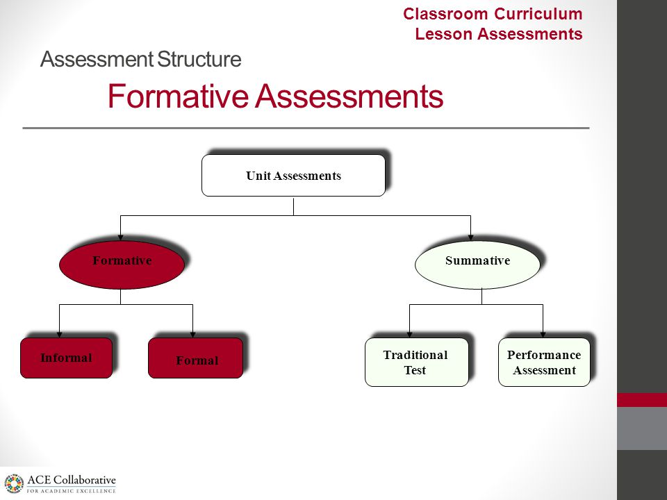 Assessment Structure Formative Assessments Unit Assessments Formative Informal Formal Summative Traditional Test Performance Assessment Classroom Curriculum Lesson Assessments